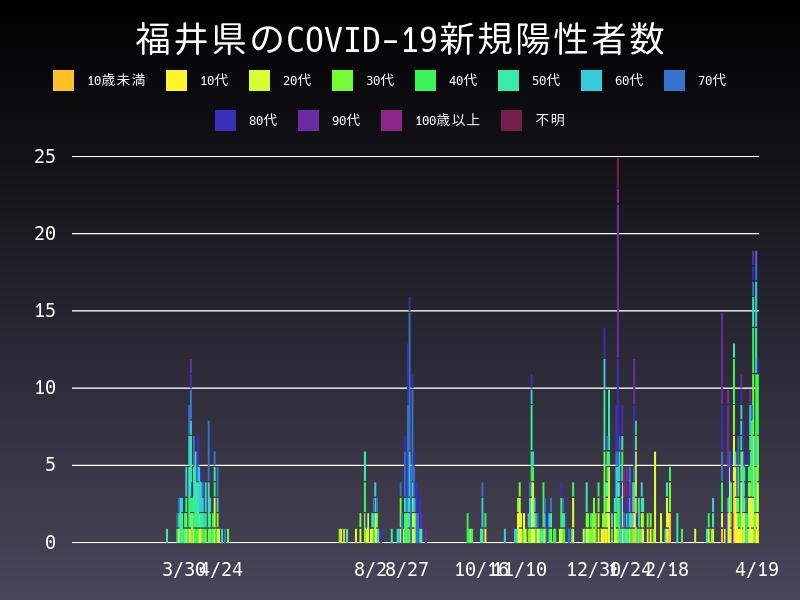 2021年4月19日 福井県 新型コロナウイルス新規陽性者数 グラフ
