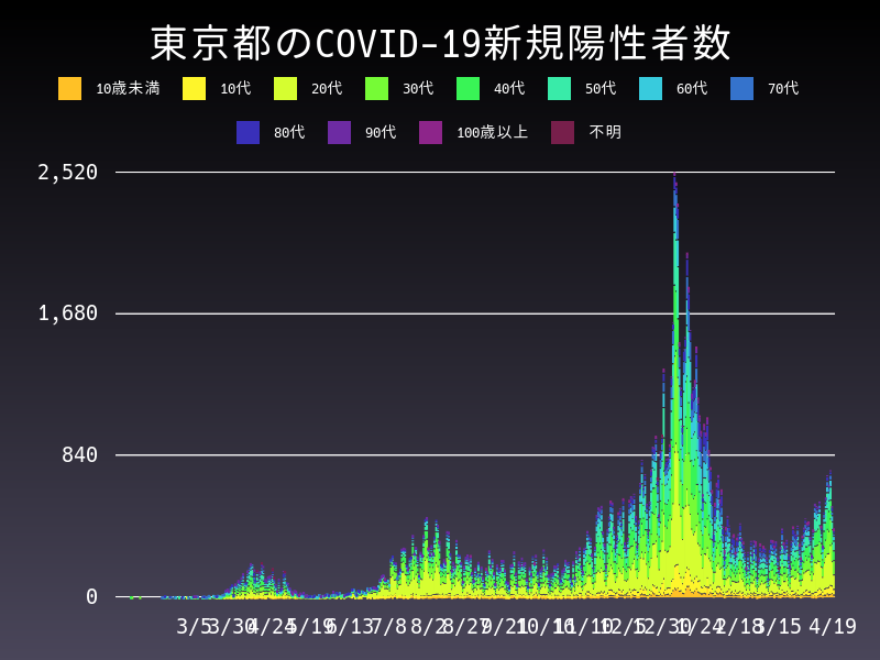 2021年4月19日 東京都 新型コロナウイルス新規陽性者数 グラフ