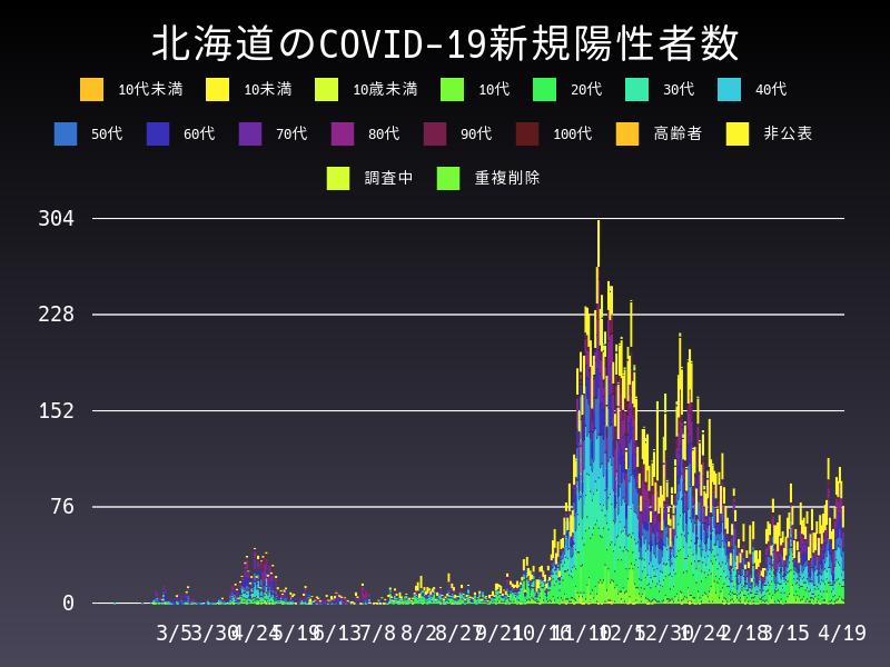 2021年4月19日 北海道 新型コロナウイルス新規陽性者数 グラフ