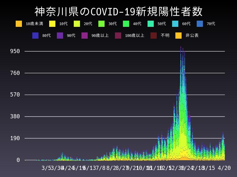 2021年4月20日 神奈川県 新型コロナウイルス新規陽性者数 グラフ