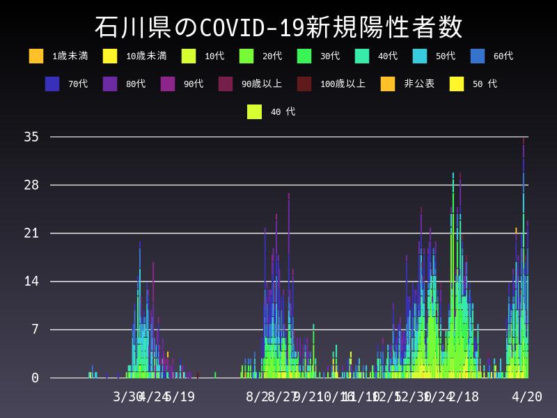 2021年4月20日 石川県 新型コロナウイルス新規陽性者数 グラフ