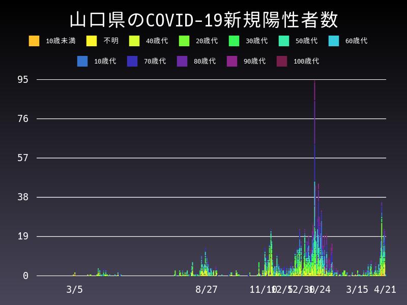 2021年4月21日 山口県 新型コロナウイルス新規陽性者数 グラフ