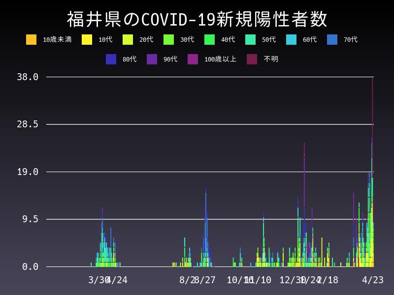 2021年4月23日 福井県 新型コロナウイルス新規陽性者数 グラフ
