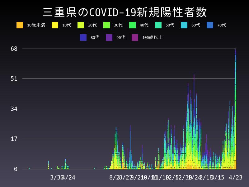 2021年4月23日 三重県 新型コロナウイルス新規陽性者数 グラフ