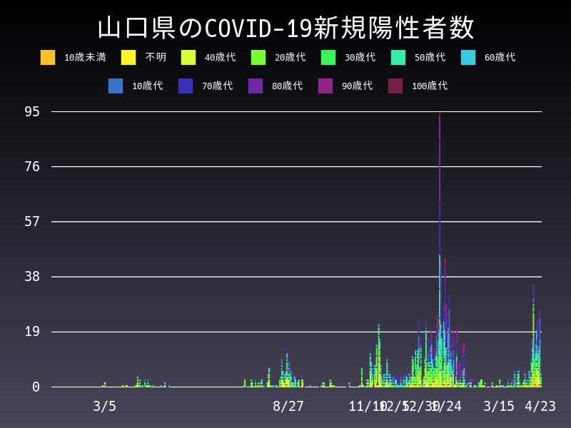 2021年4月23日 山口県 新型コロナウイルス新規陽性者数 グラフ