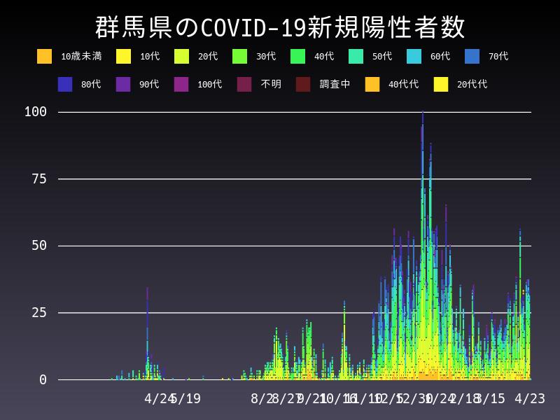 2021年4月23日 群馬県 新型コロナウイルス新規陽性者数 グラフ