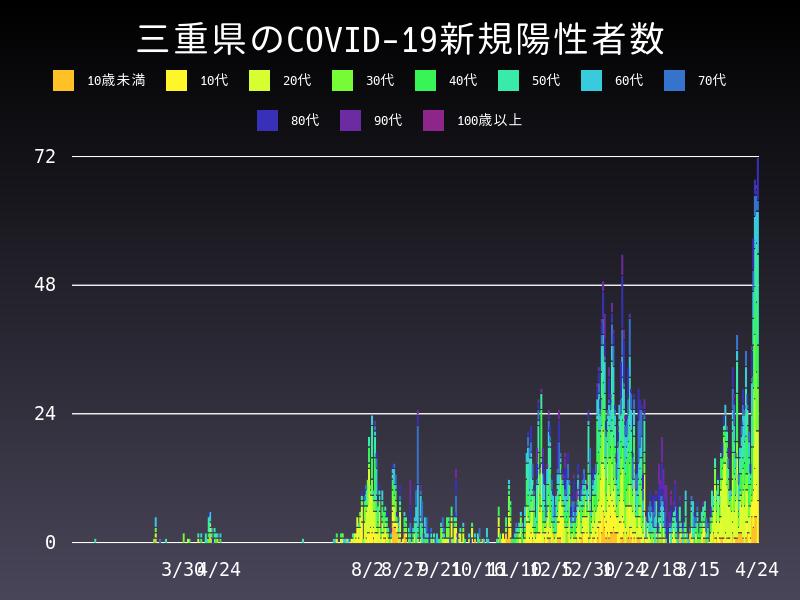 2021年4月24日 三重県 新型コロナウイルス新規陽性者数 グラフ