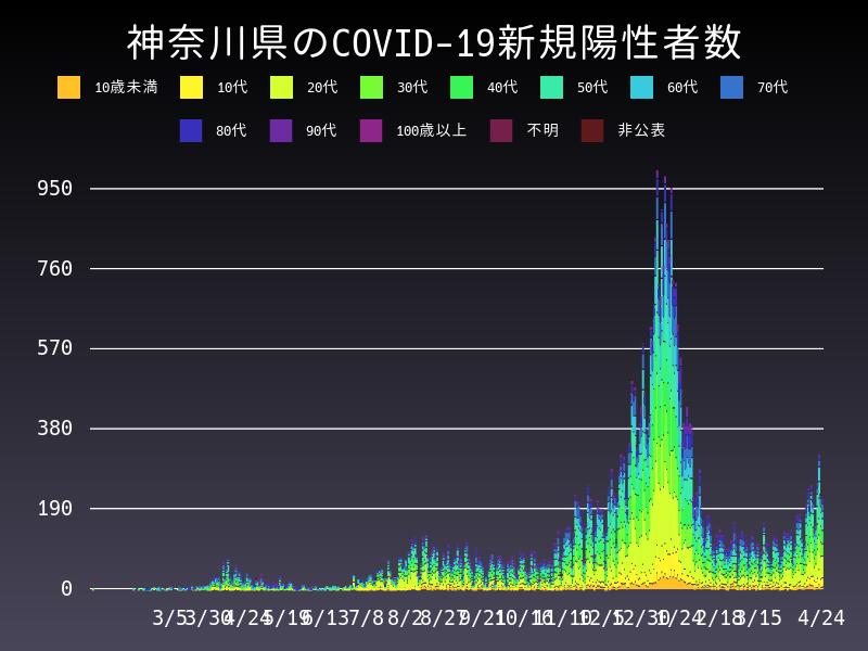 2021年4月24日 神奈川県 新型コロナウイルス新規陽性者数 グラフ