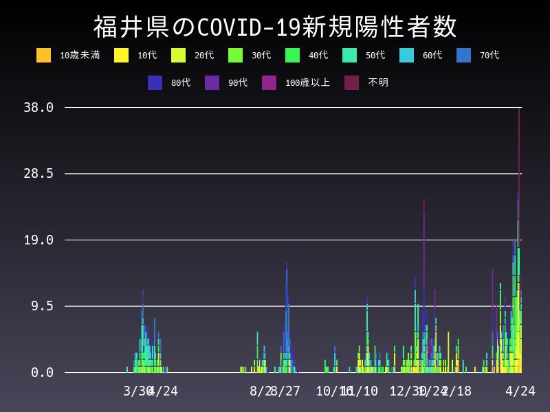 2021年4月24日 福井県 新型コロナウイルス新規陽性者数 グラフ