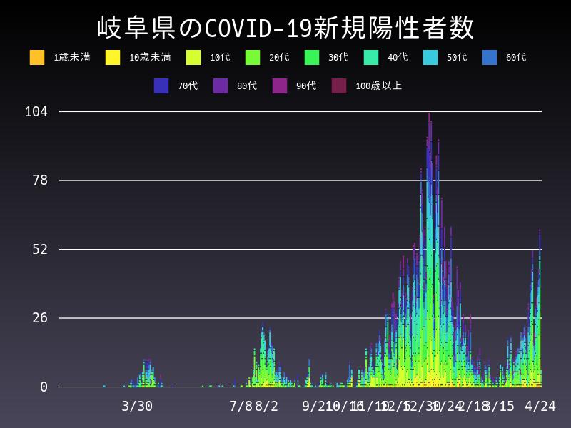 2021年4月24日 岐阜県 新型コロナウイルス新規陽性者数 グラフ