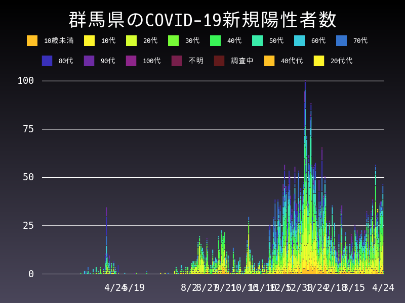 2021年4月24日 群馬県 新型コロナウイルス新規陽性者数 グラフ