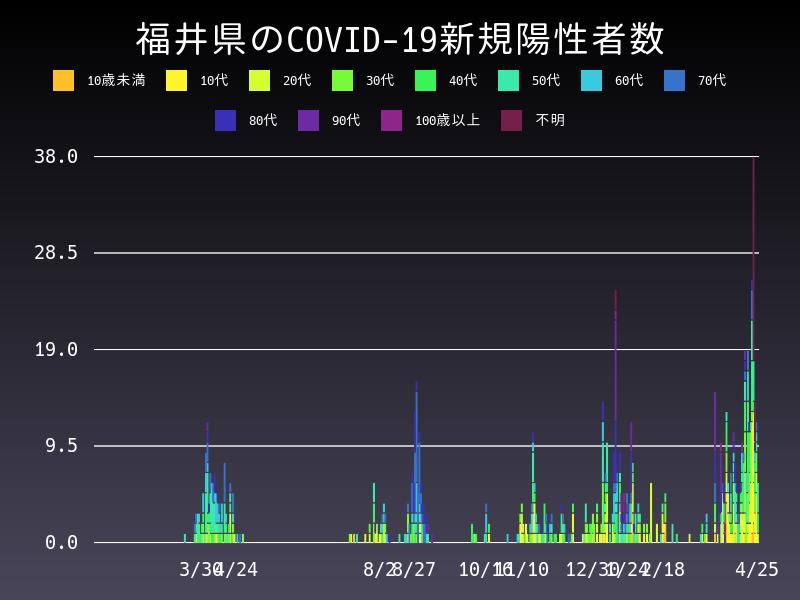 2021年4月25日 福井県 新型コロナウイルス新規陽性者数 グラフ
