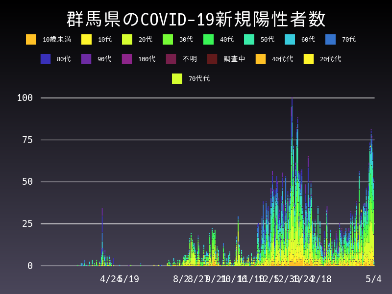 2021年5月4日 群馬県 新型コロナウイルス新規陽性者数 グラフ