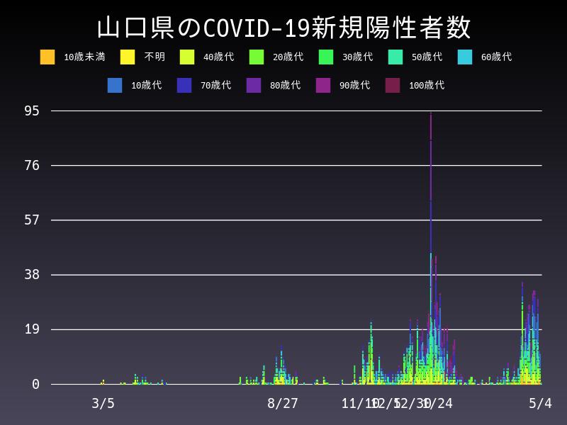 2021年5月4日 山口県 新型コロナウイルス新規陽性者数 グラフ