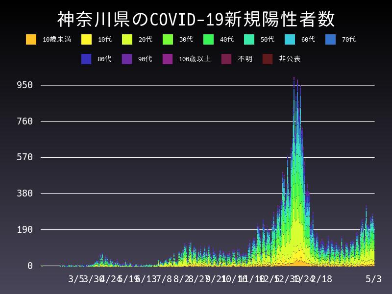 2021年5月3日 神奈川県 新型コロナウイルス新規陽性者数 グラフ