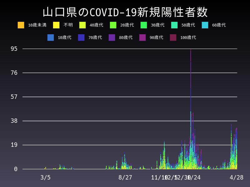 2021年4月28日 山口県 新型コロナウイルス新規陽性者数 グラフ