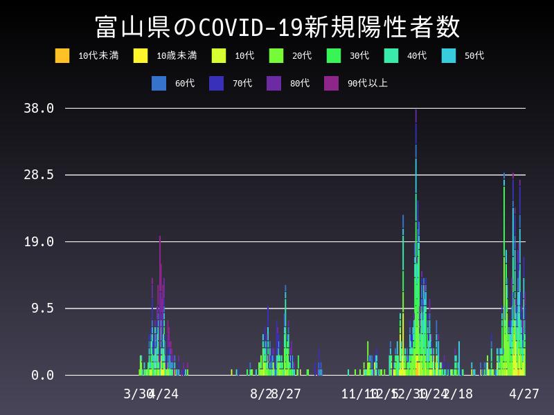 2021年4月27日 富山県 新型コロナウイルス新規陽性者数 グラフ