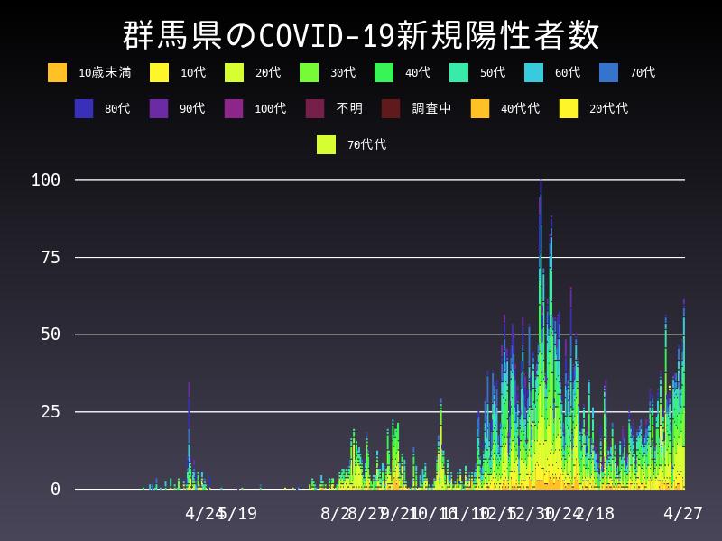 2021年4月27日 群馬県 新型コロナウイルス新規陽性者数 グラフ