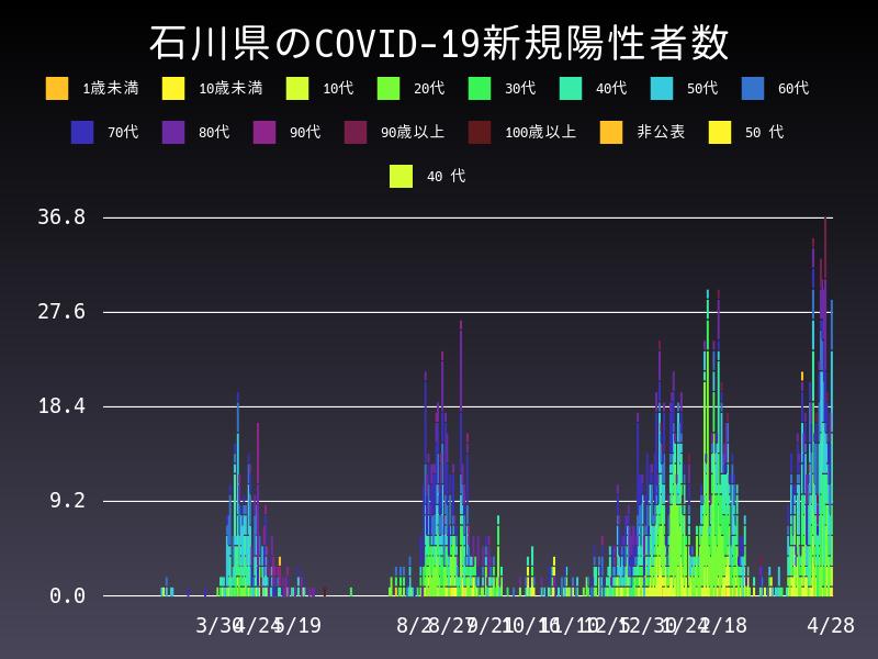 2021年4月28日 石川県 新型コロナウイルス新規陽性者数 グラフ