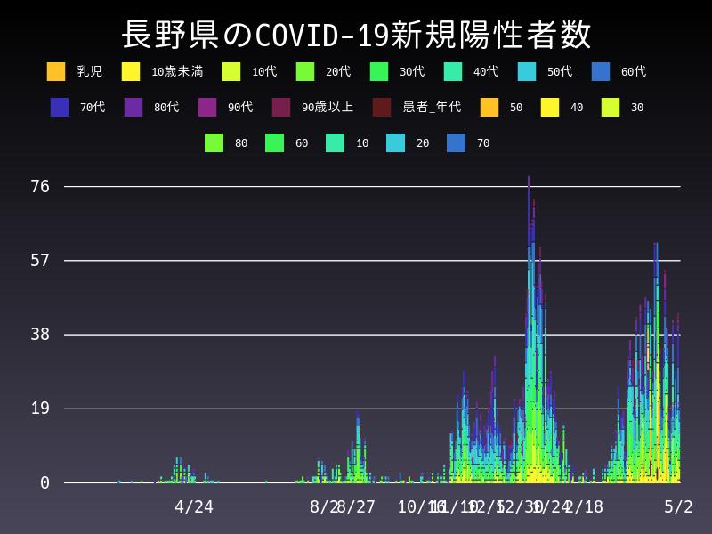 2021年5月2日 長野県 新型コロナウイルス新規陽性者数 グラフ