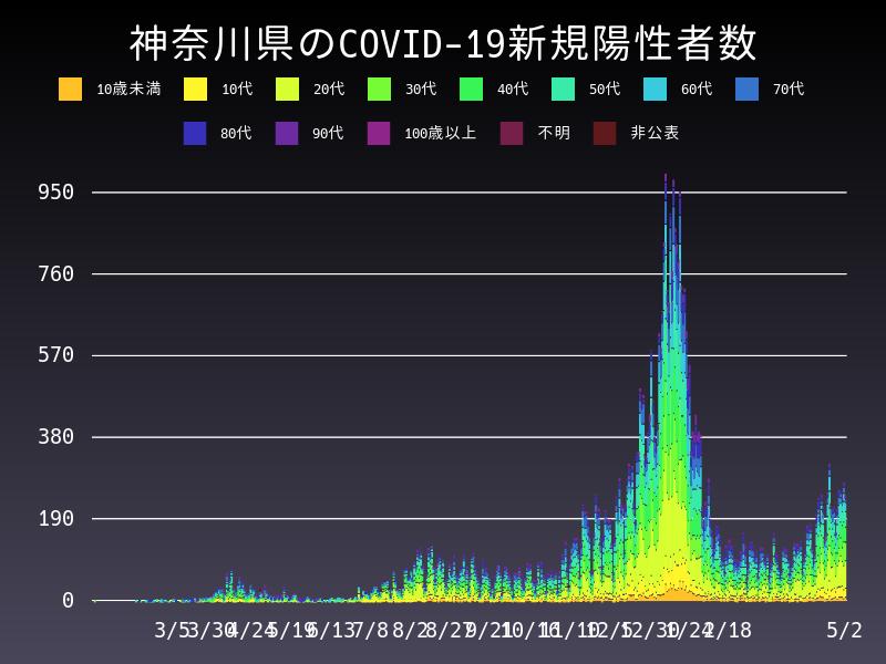 2021年5月2日 神奈川県 新型コロナウイルス新規陽性者数 グラフ
