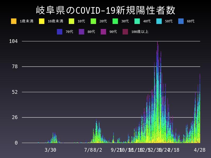 2021年4月28日 岐阜県 新型コロナウイルス新規陽性者数 グラフ