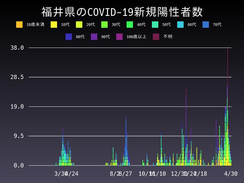 2021年4月30日 福井県 新型コロナウイルス新規陽性者数 グラフ
