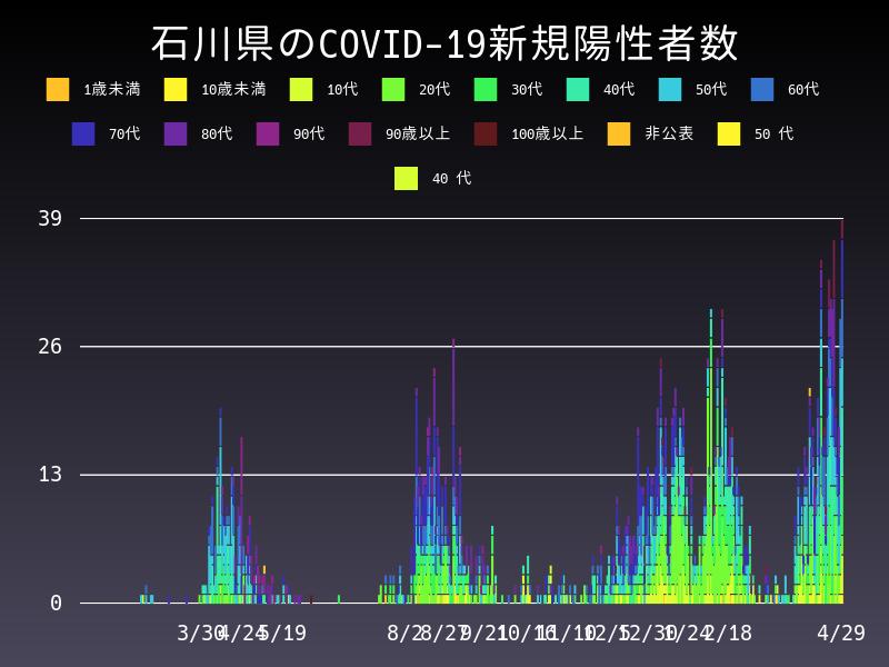 2021年4月29日 石川県 新型コロナウイルス新規陽性者数 グラフ