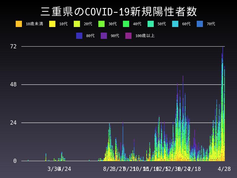 2021年4月28日 三重県 新型コロナウイルス新規陽性者数 グラフ