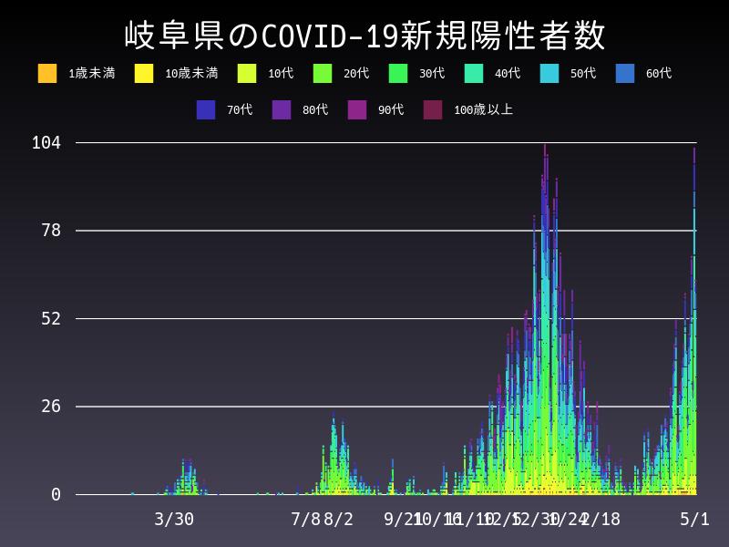 2021年5月1日 岐阜県 新型コロナウイルス新規陽性者数 グラフ