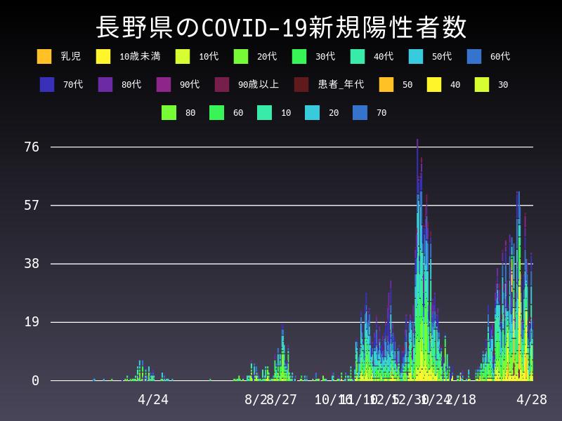 2021年4月28日 長野県 新型コロナウイルス新規陽性者数 グラフ