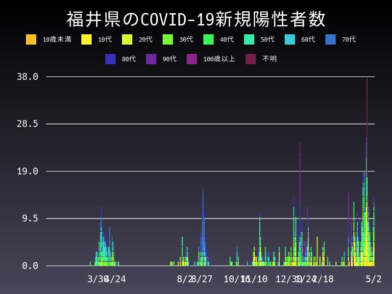 2021年5月2日 福井県 新型コロナウイルス新規陽性者数 グラフ