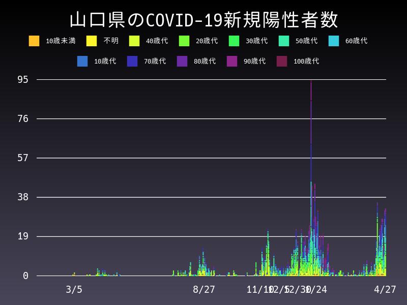 2021年4月27日 山口県 新型コロナウイルス新規陽性者数 グラフ
