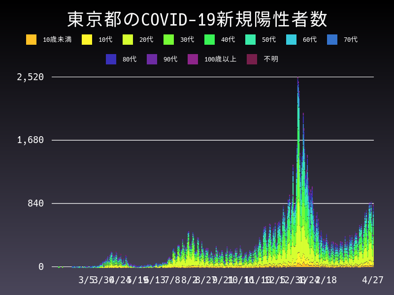 2021年4月27日 東京都 新型コロナウイルス新規陽性者数 グラフ
