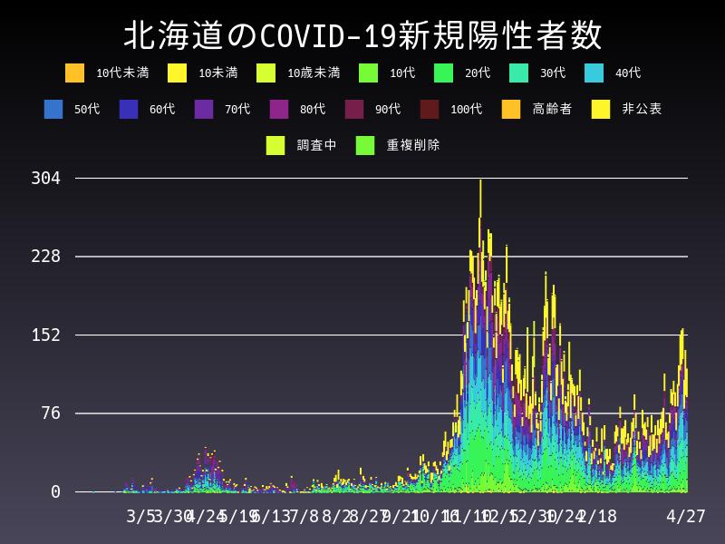 2021年4月27日 北海道 新型コロナウイルス新規陽性者数 グラフ