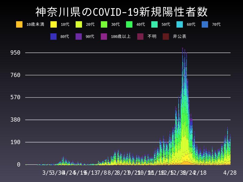 2021年4月28日 神奈川県 新型コロナウイルス新規陽性者数 グラフ