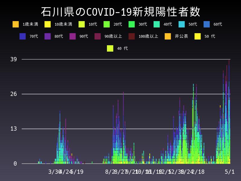 2021年5月1日 石川県 新型コロナウイルス新規陽性者数 グラフ