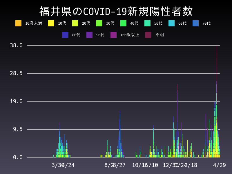 2021年4月29日 福井県 新型コロナウイルス新規陽性者数 グラフ