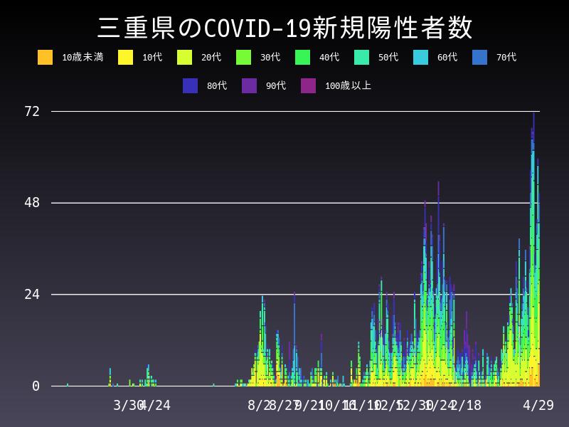 2021年4月29日 三重県 新型コロナウイルス新規陽性者数 グラフ