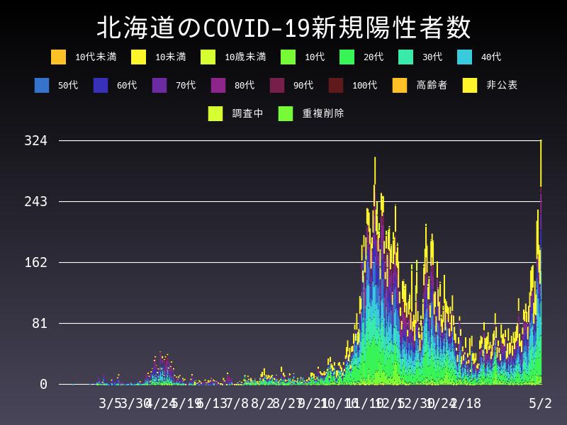 2021年5月2日 北海道 新型コロナウイルス新規陽性者数 グラフ