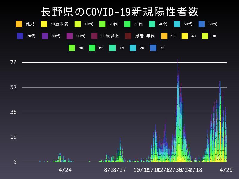 2021年4月29日 長野県 新型コロナウイルス新規陽性者数 グラフ