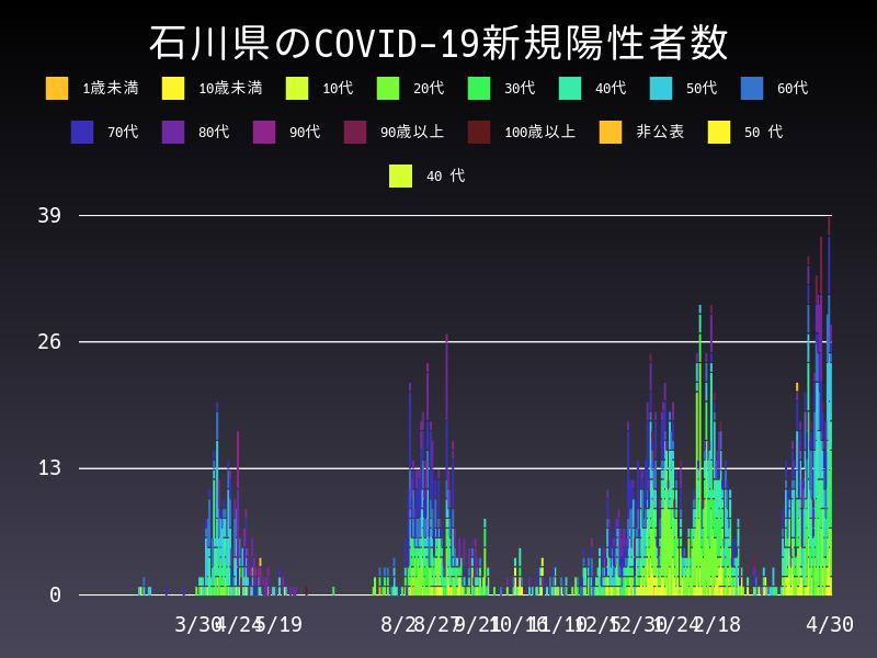 2021年4月30日 石川県 新型コロナウイルス新規陽性者数 グラフ