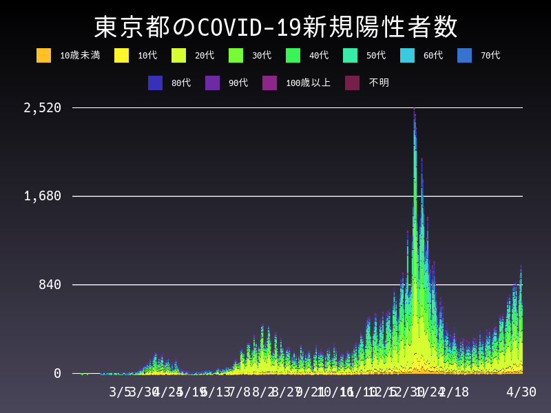 2021年4月30日 東京都 新型コロナウイルス新規陽性者数 グラフ