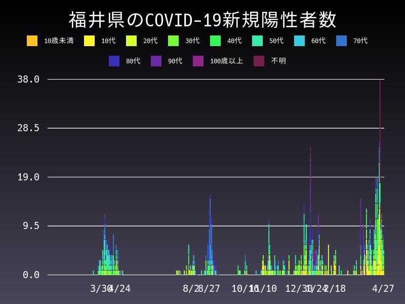 2021年4月27日 福井県 新型コロナウイルス新規陽性者数 グラフ