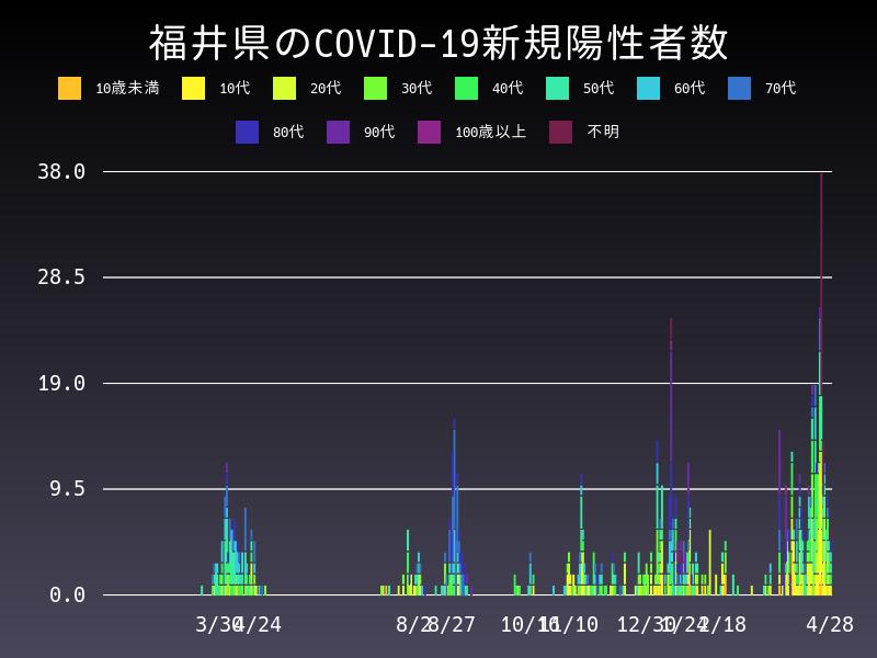 2021年4月28日 福井県 新型コロナウイルス新規陽性者数 グラフ