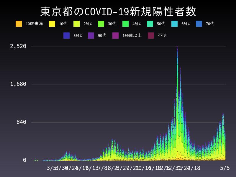 2021年5月5日 東京都 新型コロナウイルス新規陽性者数 グラフ