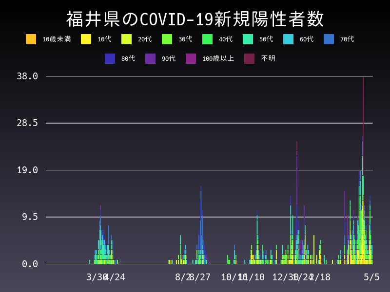 2021年5月5日 福井県 新型コロナウイルス新規陽性者数 グラフ