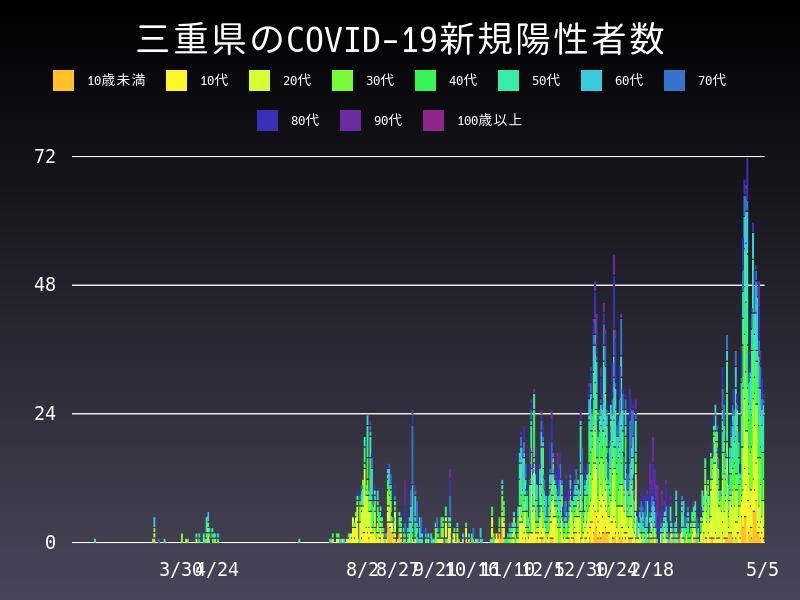 2021年5月5日 三重県 新型コロナウイルス新規陽性者数 グラフ