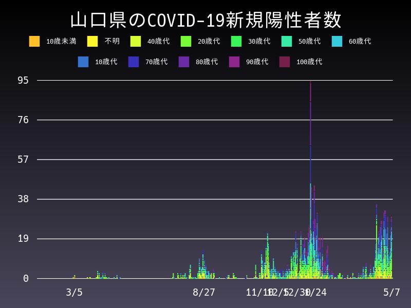 2021年5月7日 山口県 新型コロナウイルス新規陽性者数 グラフ