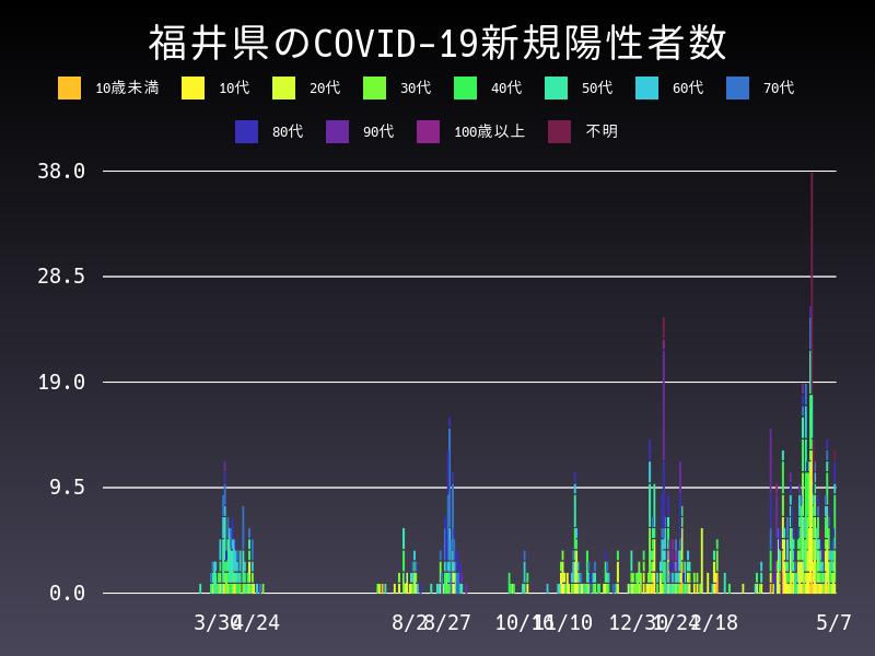 2021年5月7日 福井県 新型コロナウイルス新規陽性者数 グラフ